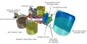 Domino WWR-Maxi (Waste Water Recycling System)
