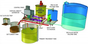 Water Re-Use - Domino WWR-Micro (Waste Water Recycling System)